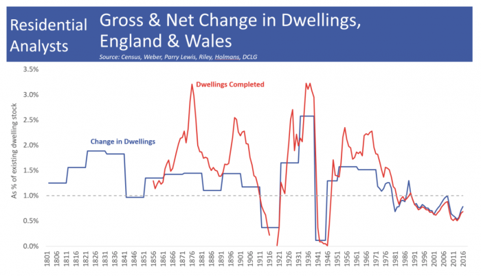 graph of gross and net change in dwellings in England and Wales