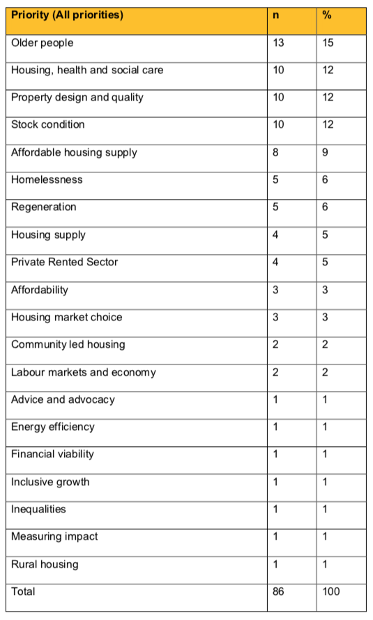 Table 2 - all priorities listed