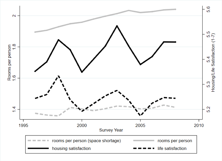 Graph of UK average living space, housing satisfaction and life satisfaction from 1996-2008