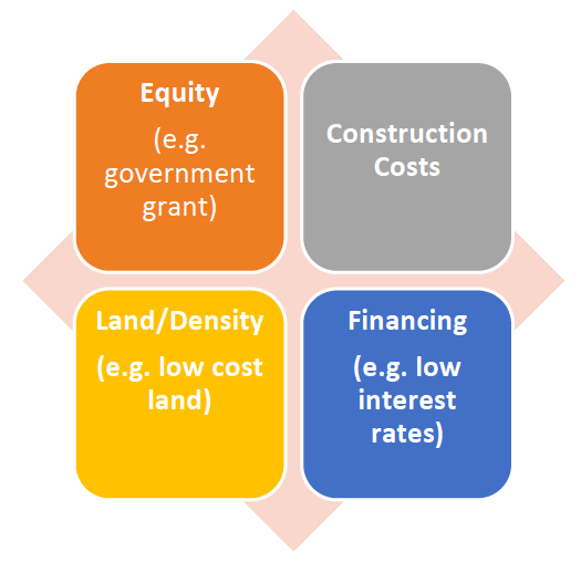 Table listing the words equity, financing, land/density, and construction costs.